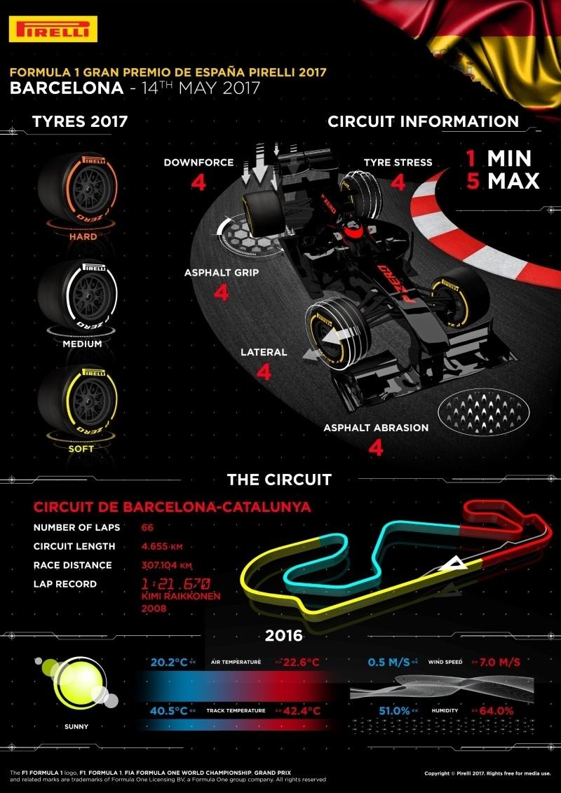 Infographic banden GP Spanje