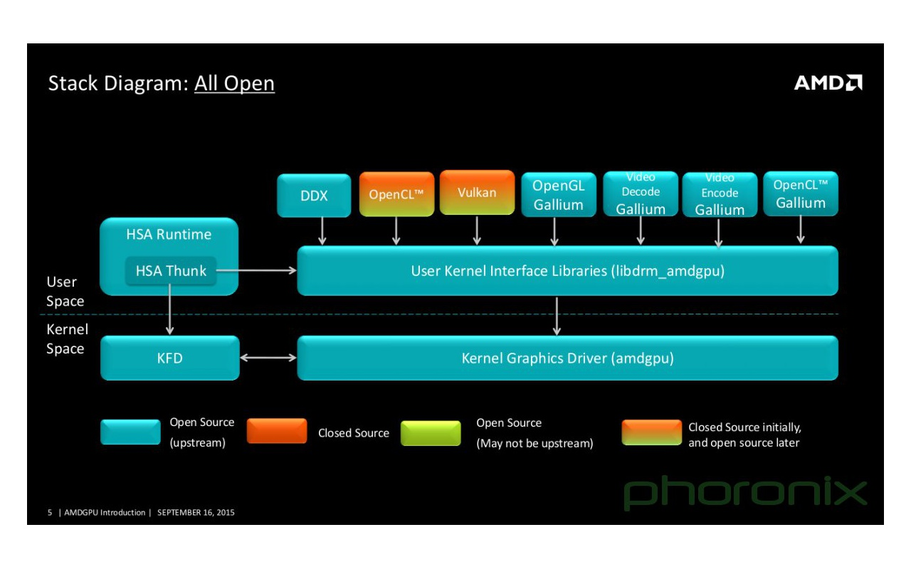 AMD Linux stack 2015