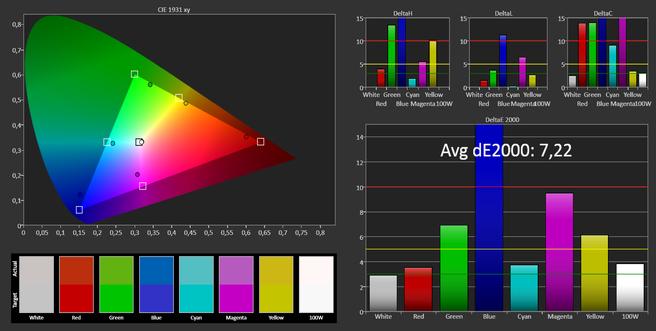 Acer Aspire Switch 12 kleurweergave