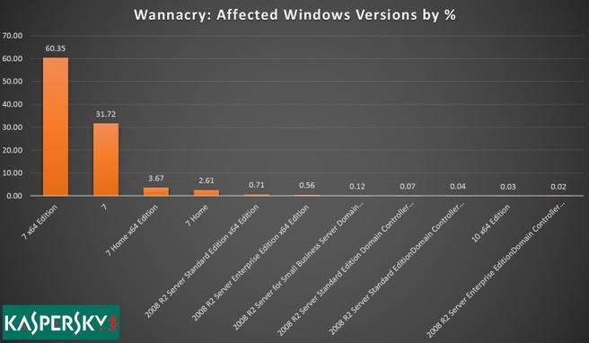 WannaCry infecties statistieken