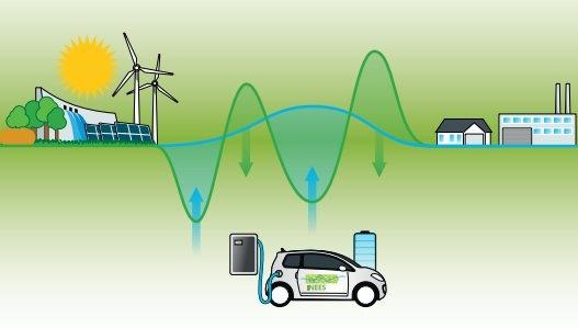 Duitse Overheid Wil Accu S Elektrische Auto S Voor Stroomopslag
