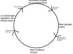 Inkomen cirkel