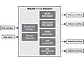 Texas Instruments Wilink 7 Diagram