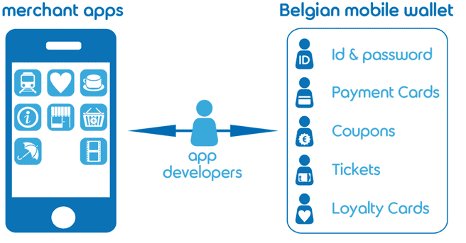 Belgian Mobile Wallet