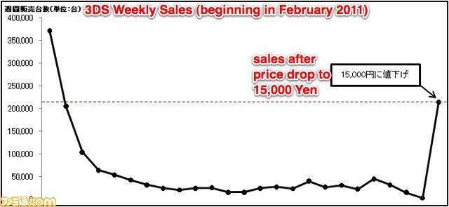Verkoopcijfers 3DS in Japan na prijsverlaging