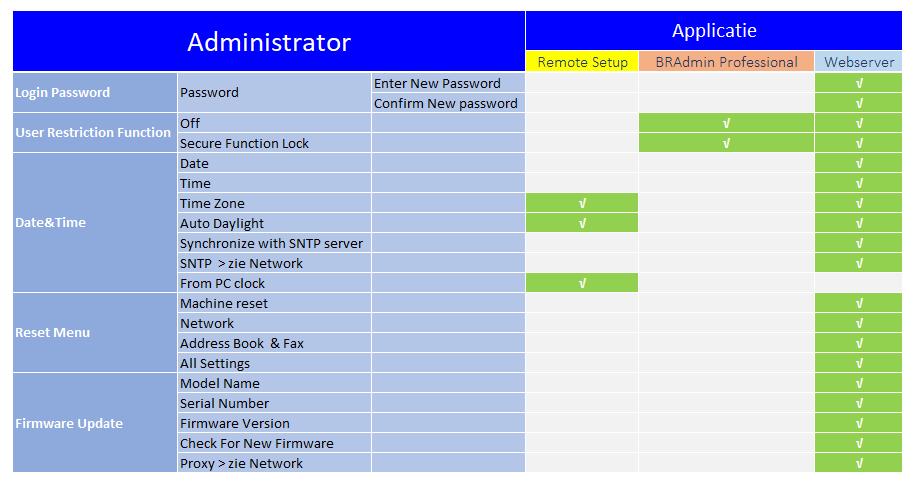 beheerssoftware_functies_administrator