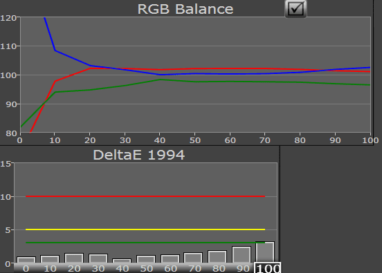 Sony Vaio Duo 11 rgb balans
