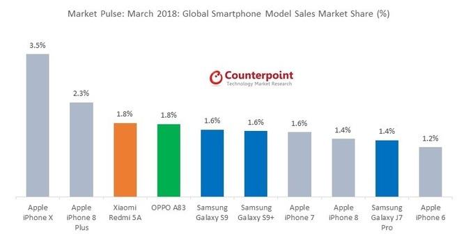 Bestverkopende telefoons in maart