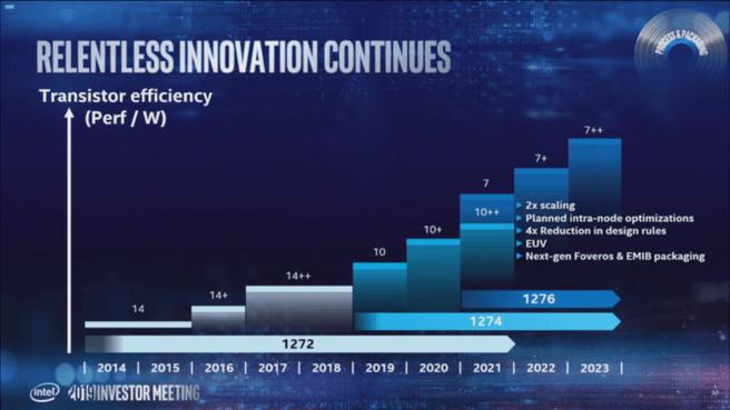 Intel investor meeting 10nm 7nm 2019