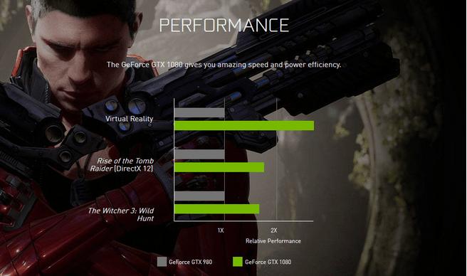 GTX 1080 performance