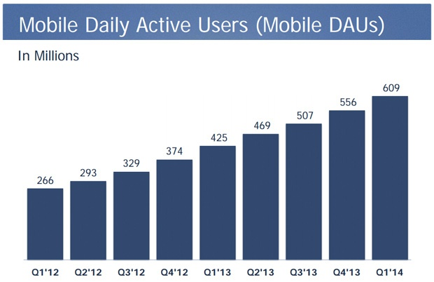 Facebook Q1 2014 Mobiel dagelijks