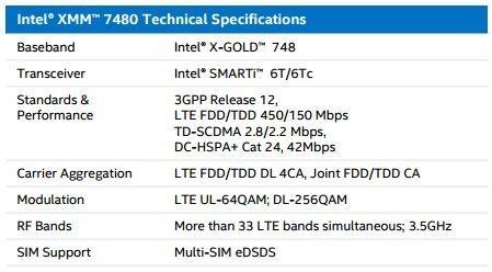 Intel XMM 7480