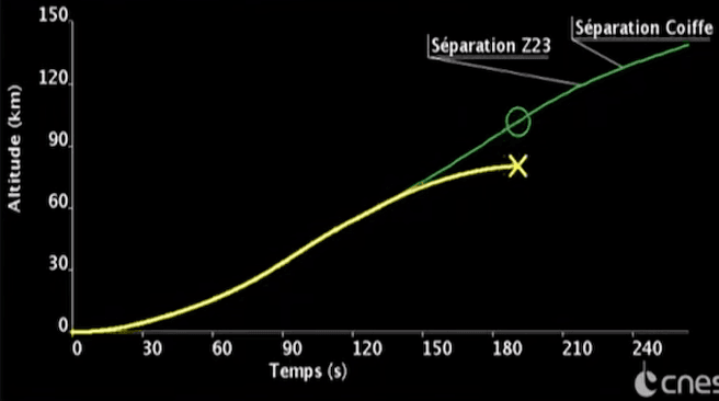 Vega lancering traject