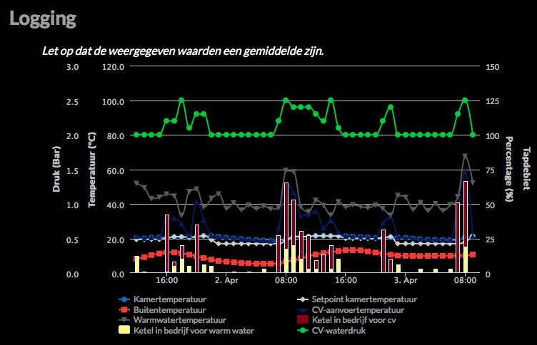 Atag One Thermostaat - Stpan - Userreviews - Tweakers
