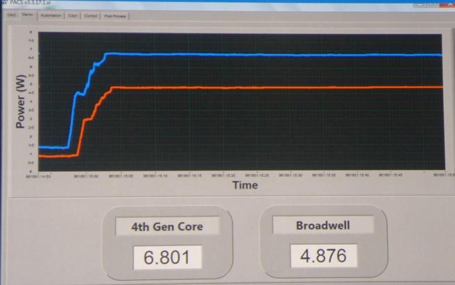 Energiemetingen Haswell vs Broadwell