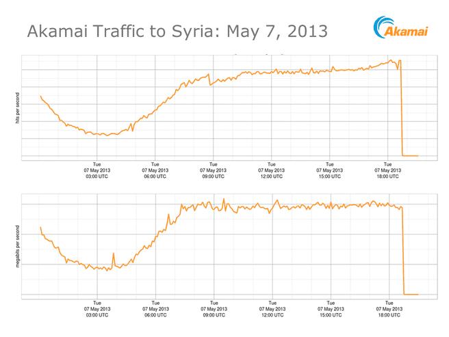 Internet blackout in Syrië