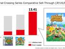Nintendo-cijfers 2019-2020