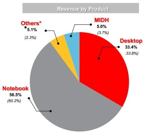 Lenovo jaaromzet per productcategorie