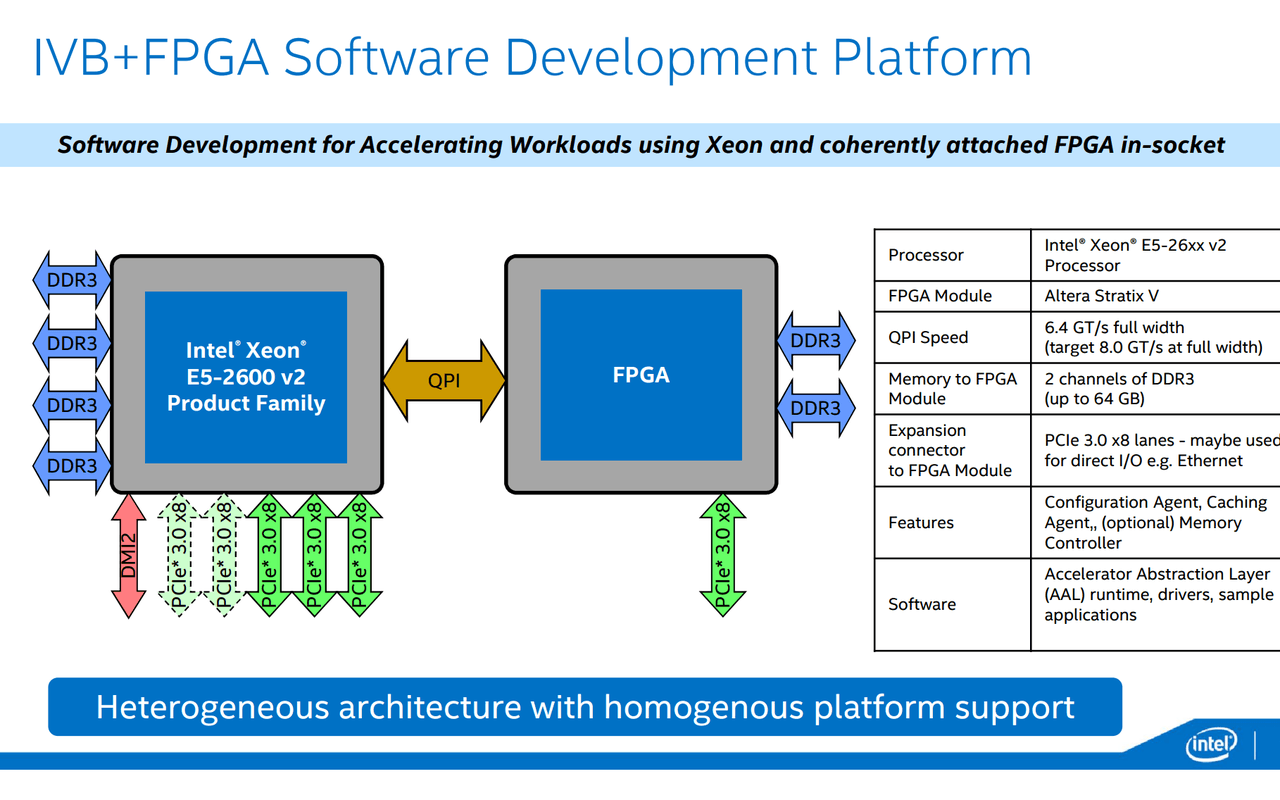 Intel Xeon fpga ISCA 2015