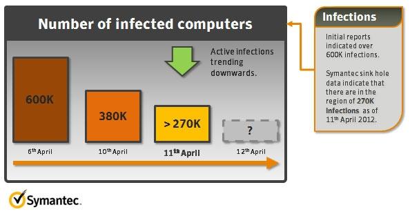 Aantal Flashback-infecties volgens Symantec