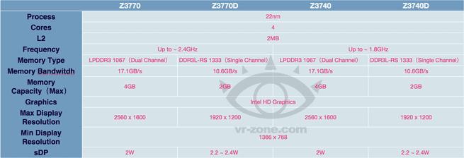 Intel Bay Trail-T-specificaties
