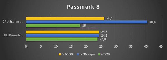 Passmark CPU 1