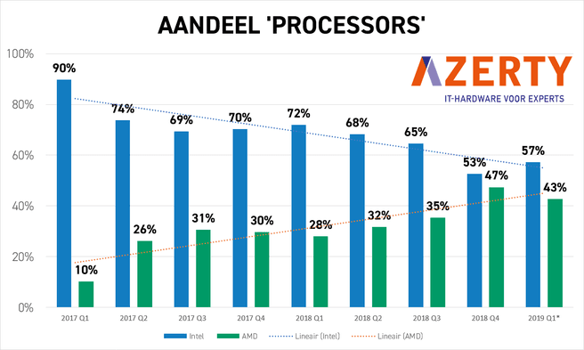 Azerty 2019 AMD Intel