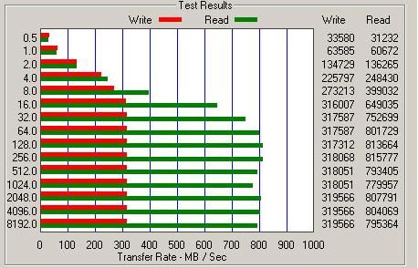 Atto-resultaten Fusuin-io ioXtreme Pro