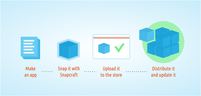 snap snappy ubuntu snapcraft