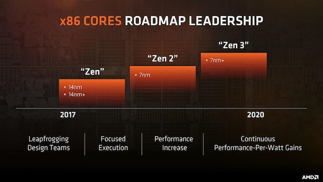 AMD Zen-roadmap