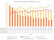 Effect van benchmarkmanipulatie OnePlus 3T - Test door XDA