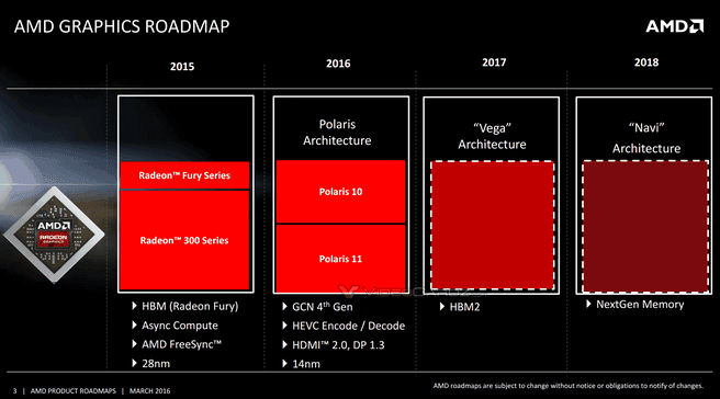 AMD Radeon roadmap