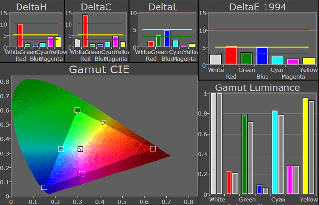 Gamut-resultaten One X