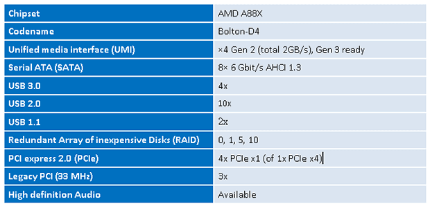 A88X chipset specificaties