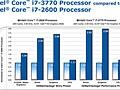 Intel Ivy Bridge Performance 2