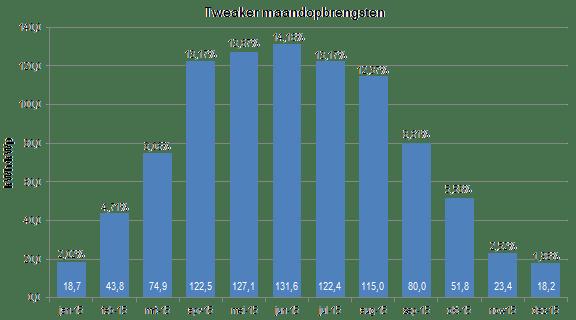 Verdeling jaaropbrengst per maand