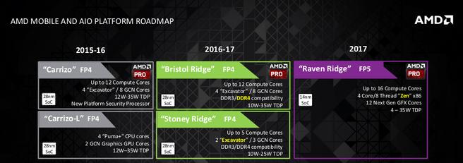 AMD Notebook roadmap 2017