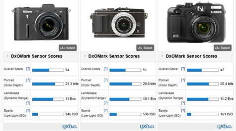 Nikon 1 DxO-resultaten