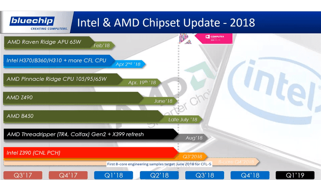Roadmaps van Intel en AMD