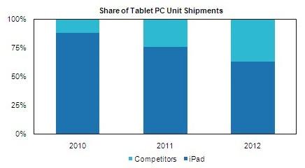 iSupply tablet displays Apple dominance