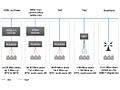 KPN Infrastructuren en snelheden
