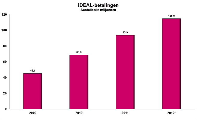 iDeal-betalingen (bron: Currence)
