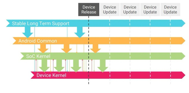 Google Android kernel cyclus