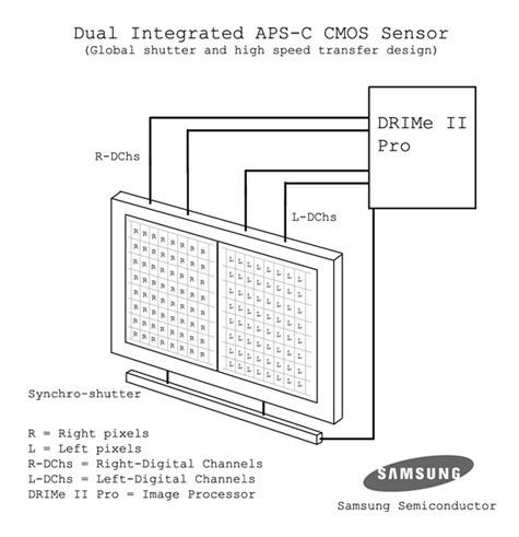 Samsung twin-sensor