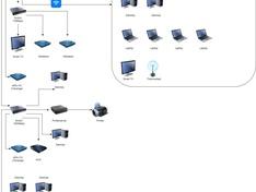 Netwerk layout