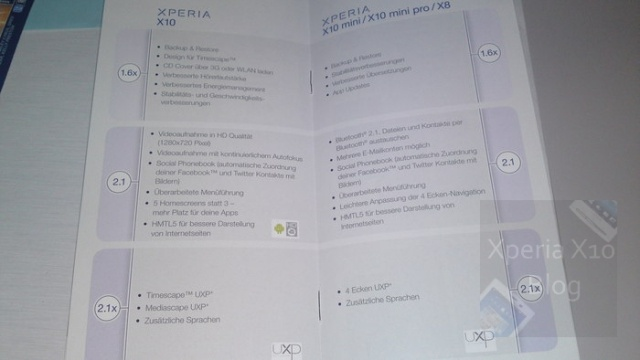 Sony Xperia Roadmap