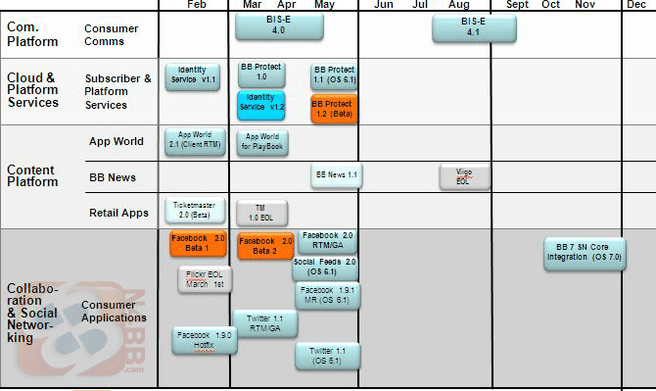 RIM roadmap BB-OS 7.0