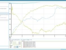 plot van CO2/Temp./rel. vochtgehalte