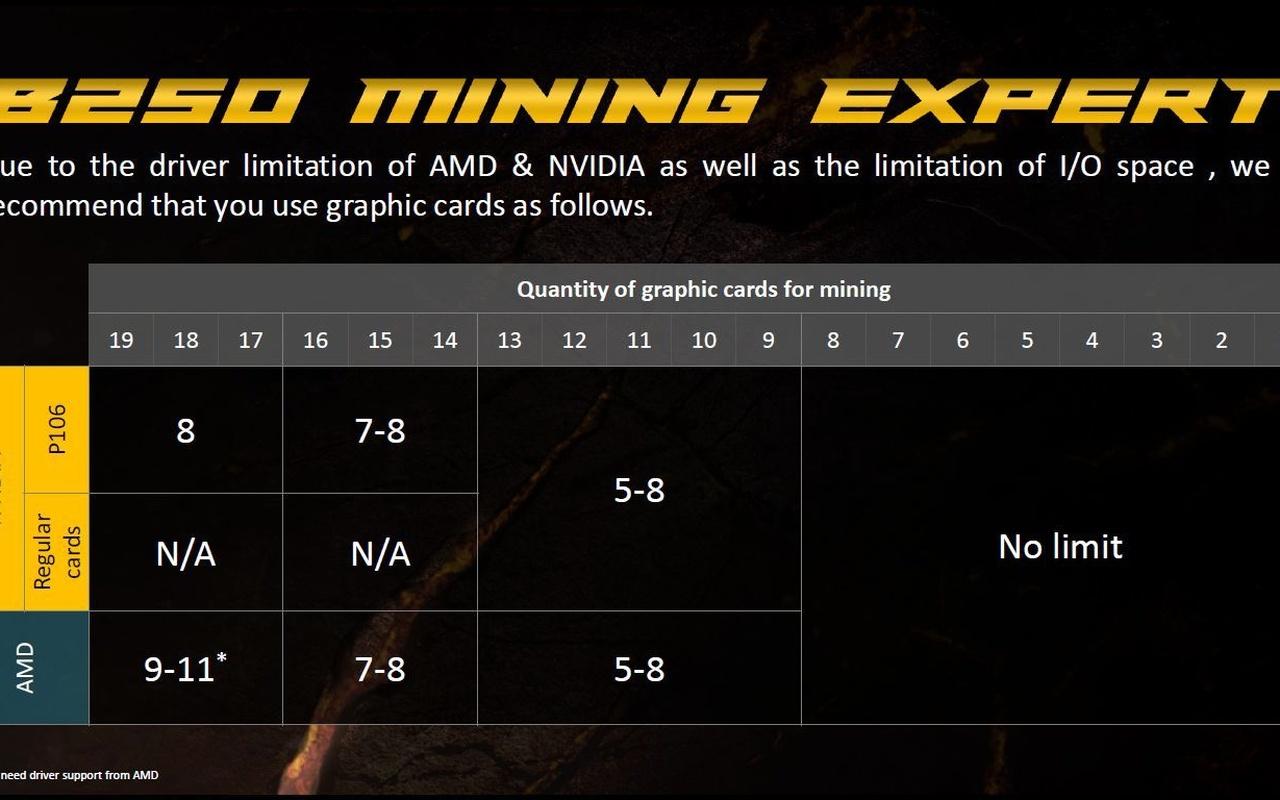 Asus B250 Mining Expert