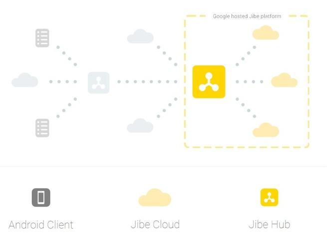 Rcs-client Jibe van Google - opbouw